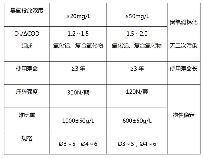 臭氧催化氧化填料